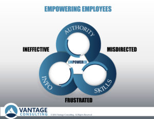 Vantage Consulting_Empowering Employees